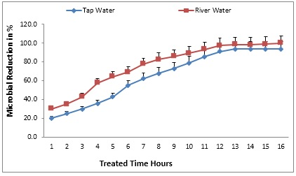 Treatment of water samples with 600 mg of Ocimum sanctum extract