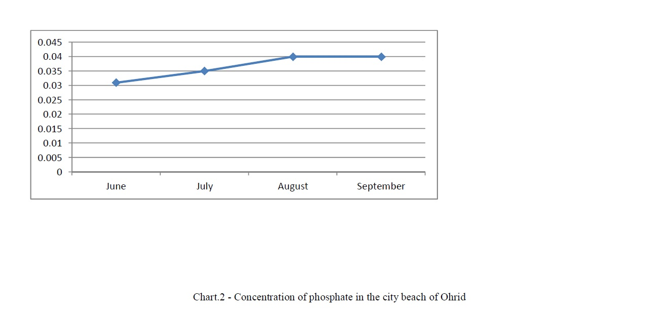 Concentration of phosphate in the city beach of Ohrid