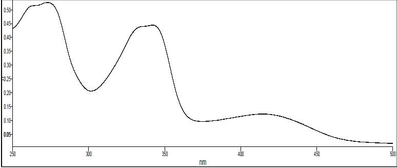 UV spectrum of fraction-III.