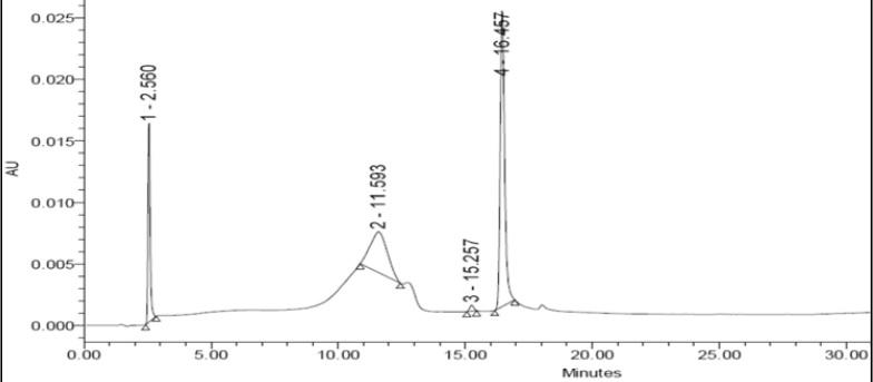 HPLC chromatogram of Berberine chloride.