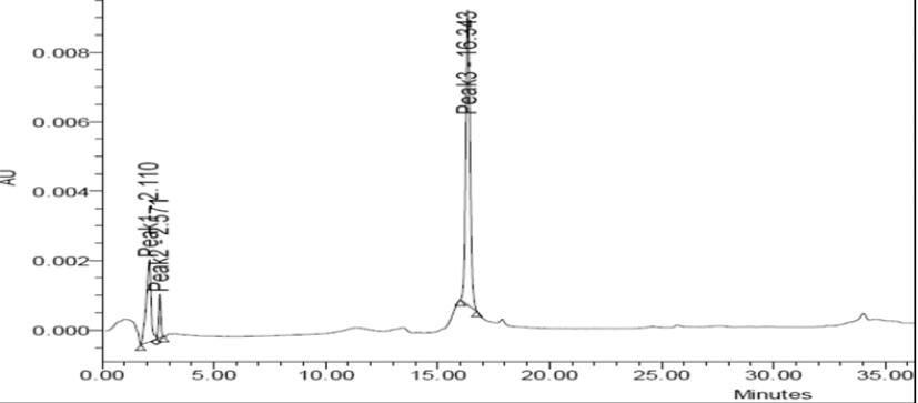 HPLC chromatogram of FR-II from M. manipurensis.