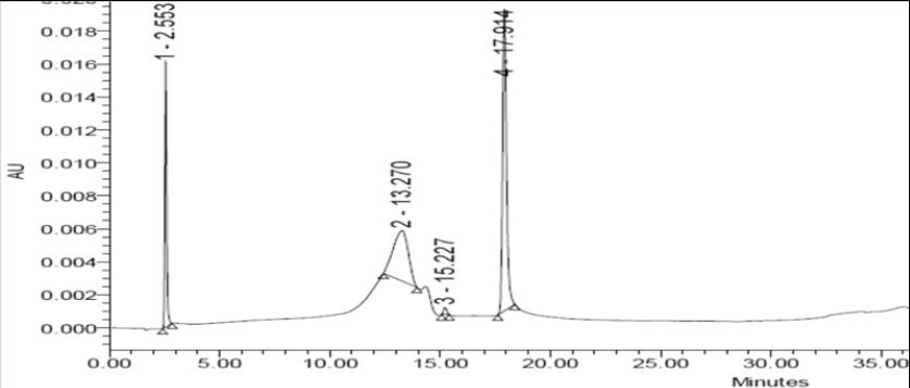 HPLC chromatogram of Palmatine chloride hydrate.
