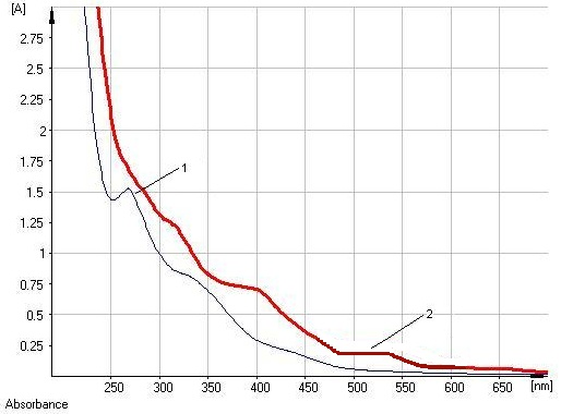 Electronic spectra of the starting solution (1) and an alkaline ammoniacal solution (2) of the hydroalcoholic extract of \