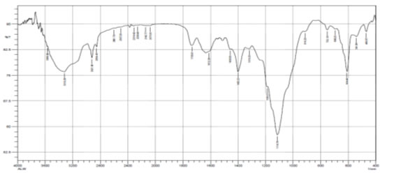 FT-IR Spectrum of whole plant of A. lanata