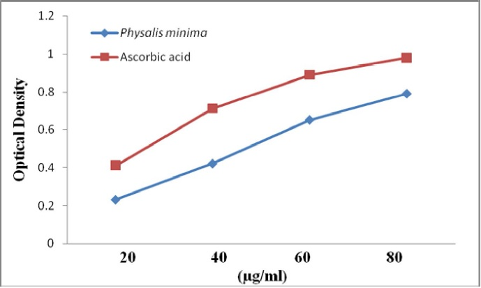 Reducing power assay of Physalis minima leaf