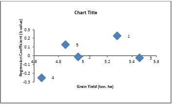Scatter plot showing relationship of cultivars adaptation (Regression Coefficient) and grain yield in oat