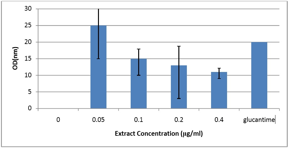 Reducing optical density caused by antileishmanial activity of different concentrations of Drug and Tussilage farfara on the in vitro growth of L. major promastigotes.