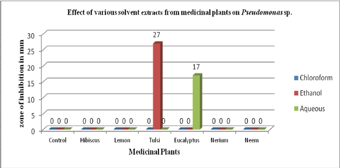 Effect of solvent and aqueous extracts from medicinal plants on Pseudomonas sp.