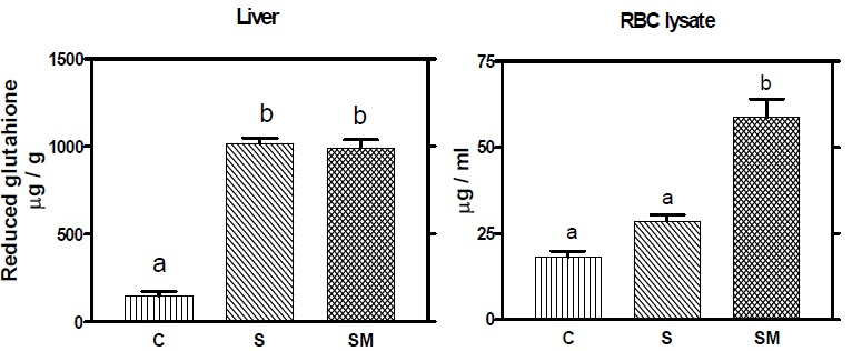 Effect of feeding A. racemosus and milk supplemented with A. racemosus on reduced glutathione content of liver homogenate and RBC lysate. Mean in each bar with different superscripts (a, b) were significantly different (P<0.05) from each other. (C: control, S: A. racemosus (Shatavari), SM: A. racemosus (Shatavari) supplemented milk)
