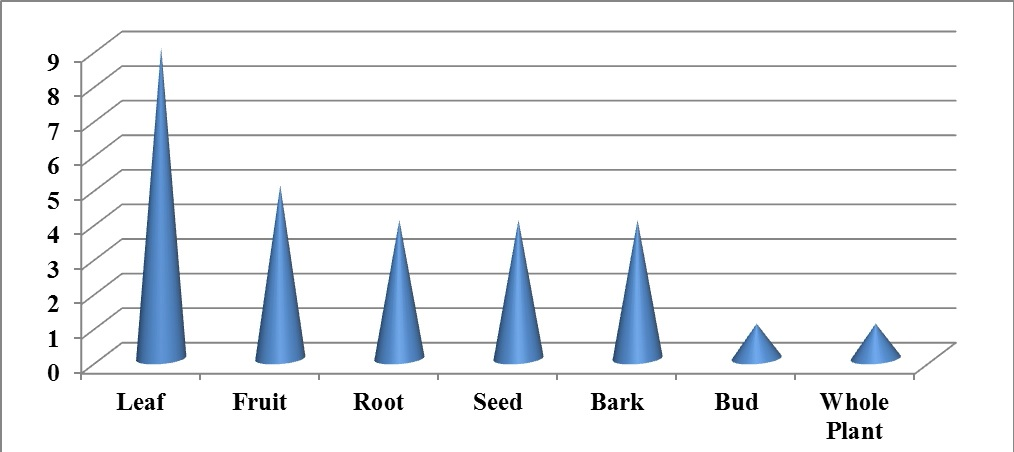 Number of the natural habit of traditional medicinal plants.