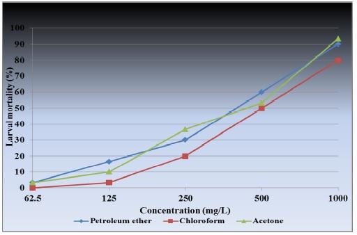 Per cent larval mortality of Culex quinquefasciatus against Hyptis suaveolens crude aerial extracts at 24 hours