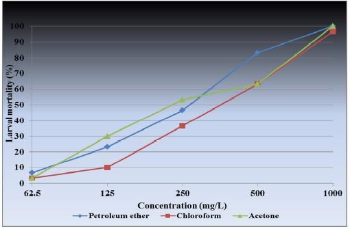 Per cent larval mortality of Culex quinquefasciatus against Hyptis suaveolens crude aerial extracts at 48 hours