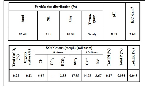 Physical and chemical properties of used soil