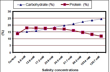 Leaf content of carbohydrates of jojoba as affected by different salinity treatments