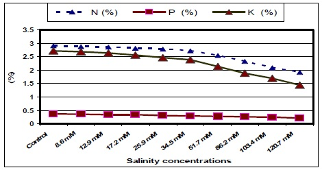 Leaf mineral content (N, P and K) in jojoba leaves as affected by Different Salinity Treatments