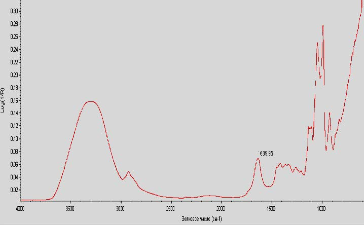 Infrared spectrum of frangula syrup