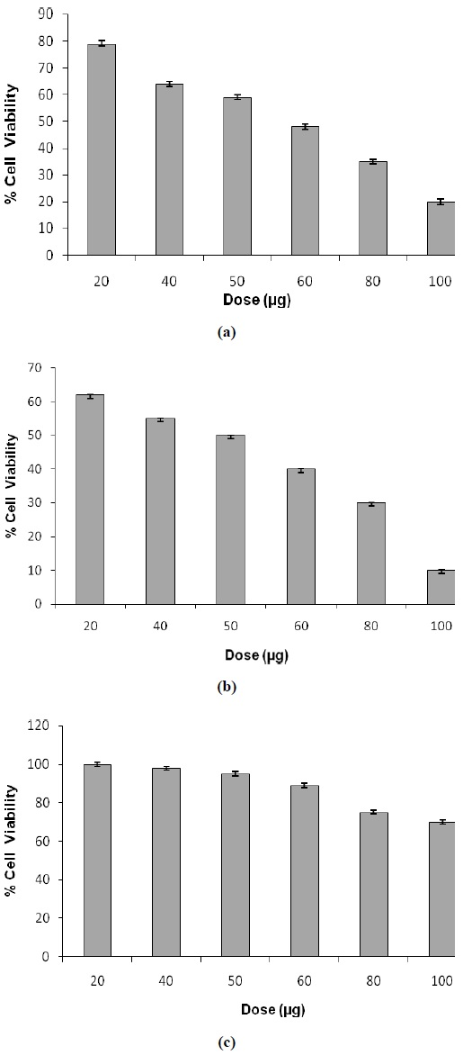 Dose dependent effect of TC methanolic extract (a) 0.25 % (b) and 0.5 % DMSO on viability of MDA cells (c) Dose dependent effect of TC methanolic extract in 0.5 % DMSO on viability of Vero cells in vitro.