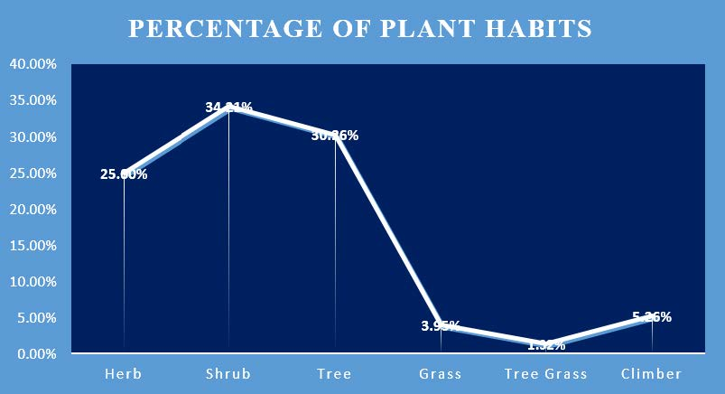 Habit pattern of different Plant species recorded from Bajali Subdivision
