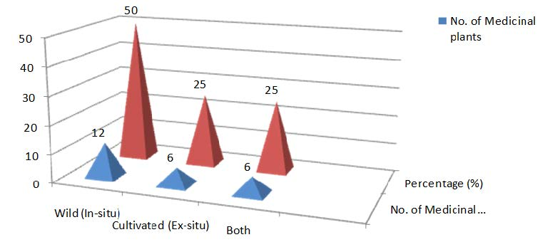 Frequency distribution of sources of ethno-medicinal plants in the study area.