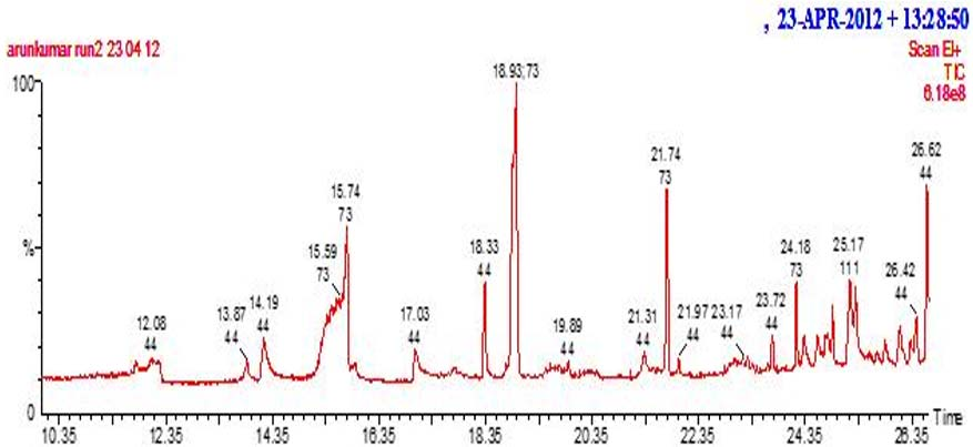 Chromatogram (x-axis = Retention time; y-axis = % intensity/% abundance/ concentration)