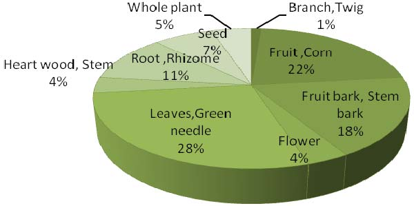 Utilization pattern of NTFPs of the documented plants by rural communities