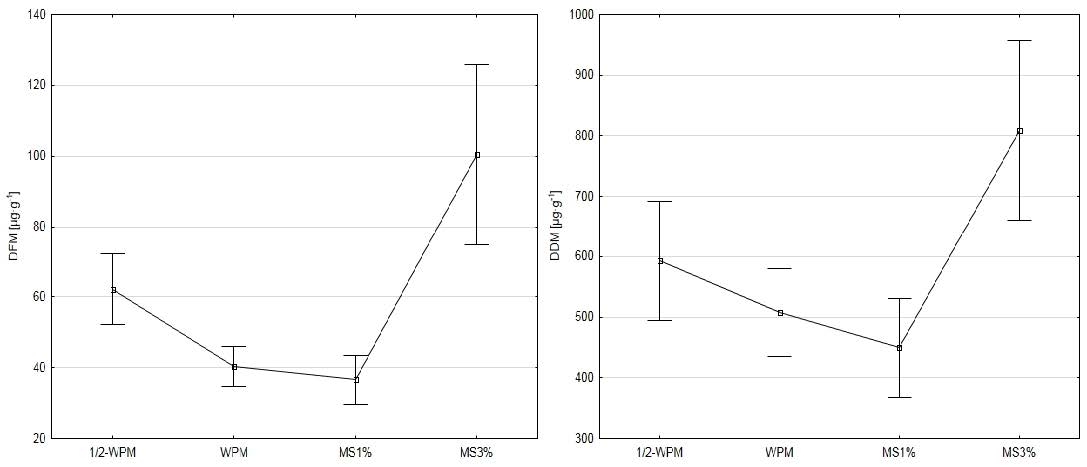 Changes in diosgenin content in fenugreek seedlings grown on different media.