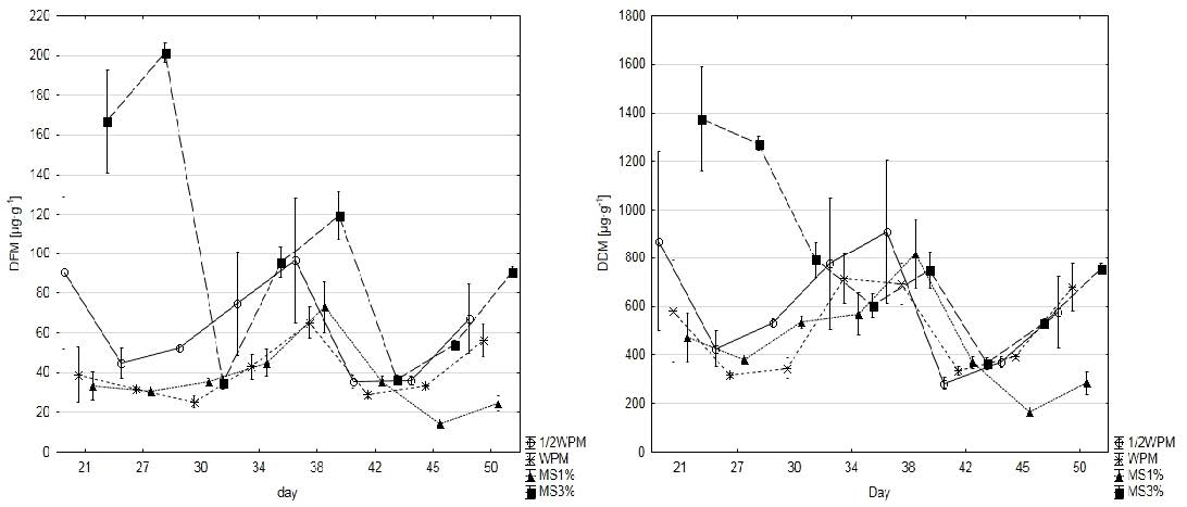 Changes in diosgenin content during development of seedlings.