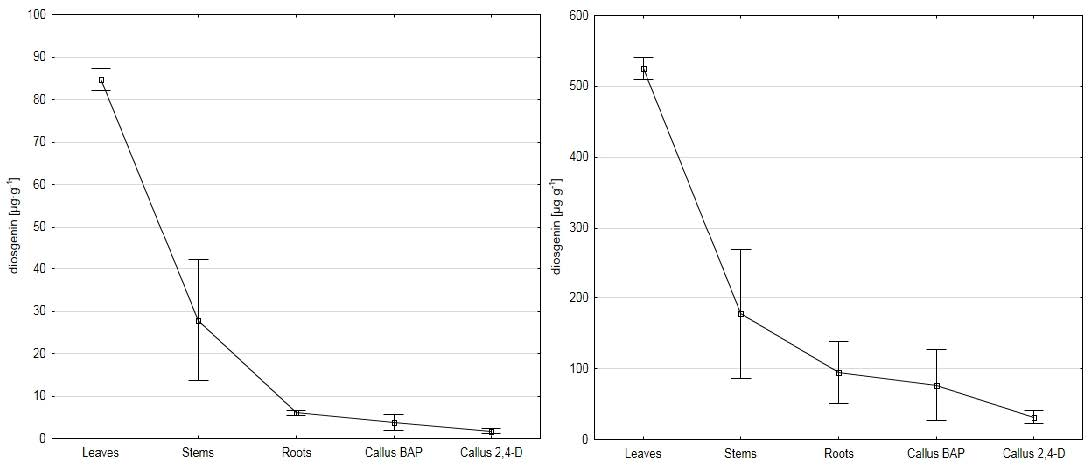 Content of diosgenin in fresh (left) and dry (right) weight of various parts of fenugreek plant and calli. Squares denote standard error, and dashed lines represent 95% confidence intervals.