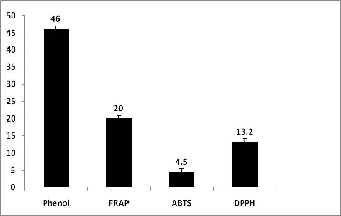 Showing Phytochemical content in Lycopersicum esculentum FRAP: Ferric reducing antioxidant power DPPH: 2, 2 –Diphenyl -2- picryl hydrazyl ABTS: 2, 2′-azinobis3-ethylbenzthiazoline-sulphonic acid