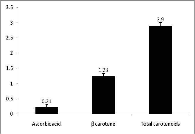 Showing Phytochemical content in Lycopersicum esculentum