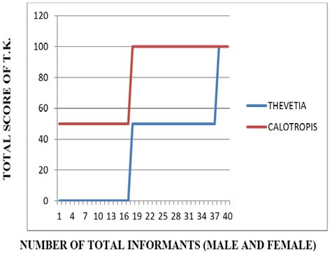 Total score of T.K. amongst total informants of Rohtak district in Thevetia peruviana and Calotropis procera