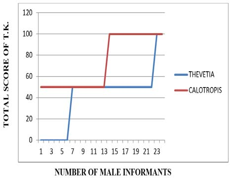 Total score of T.K. amongst only male informants of Rohtak district in Thevetia peruviana and Calotropis procera.