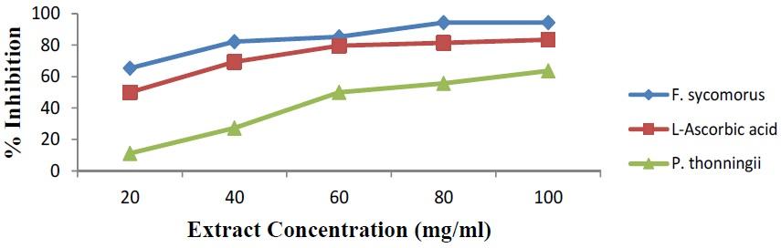 DPPH radical scavenging activity of Methanol Leaf Extract of F. sycomorus, P. thonningii plant and L-Ascorbic acidHydrogen peroxide scavenging activity of methanol leaf extract of F. sycomorus, P. thonningii plant and L-Ascorbic acid