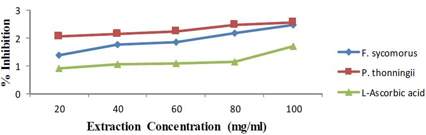Ferric reducing antioxidant power of methanol leaf extract of F. sycomorus, P. thonningii plant and L-ascorbic acid
