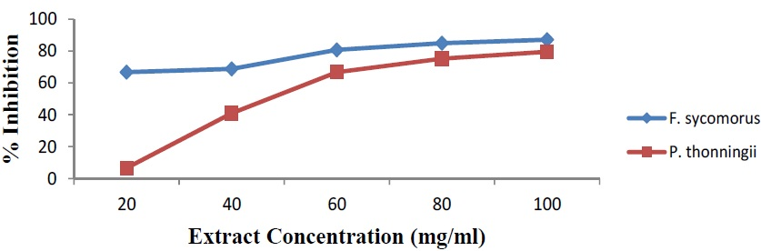 Hemolytic inhibition activity of F. sycomorus and P. thonningii leaf extract