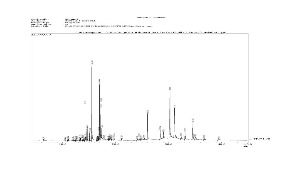 GCMS Chromatogram of methanolic leaf extract of Andrographis paniculata.
