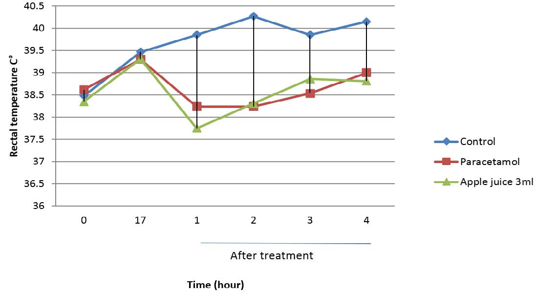 Effect of Apple juice in hyperpyretic rats