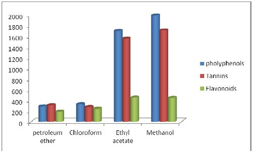 Total phenols, flavonoids and tannins contents in seeds extracts of Cassia Singueana