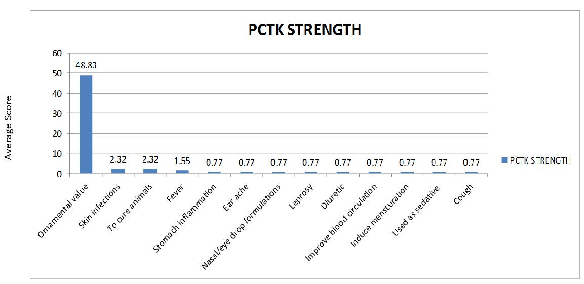 PCTK strength of Thevetia peruviana