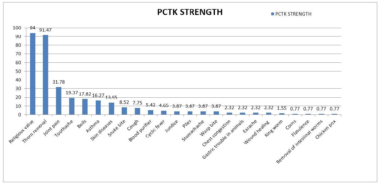 PCTK strength of Calotropis procera