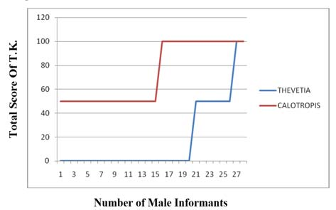 Total score of T.K. amongst only male informants of Jind district in Thevetia peruviana and Calotropis procera