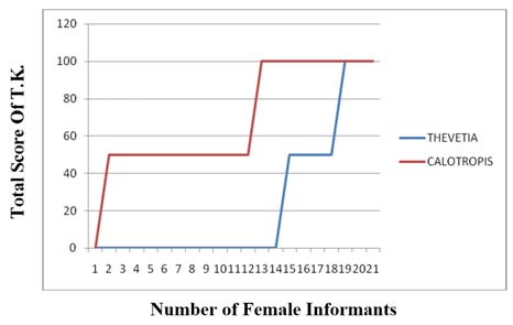 Total score of T.K. amongst only female informants of Jind district in Thevetia peruviana and Calotropis procera