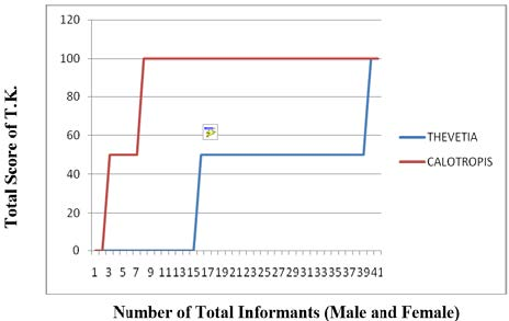 Total score of T.K. amongst total informants of Karnal district in Thevetia peruviana and Calotropis procera
