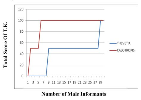 Total score of T.K. amongst only male informants of Karnal district in Thevetia peruviana and Calotropis procera