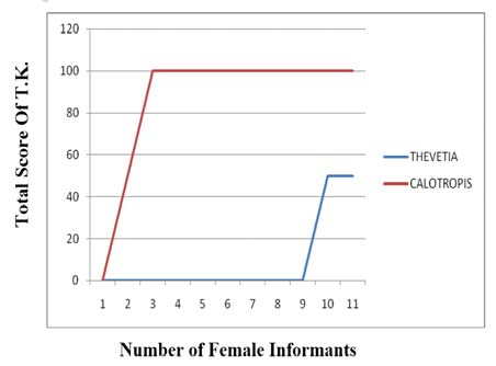 Total score of T.K. amongst only female informants of Karnal district in Thevetia peruviana and Calotropis procera