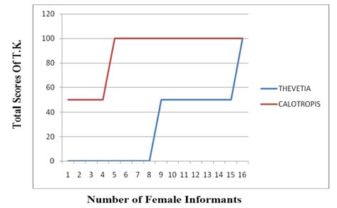 Total score of T.K. amongst only female informants of Rohtak district in Thevetia peruviana and Calotropis procera