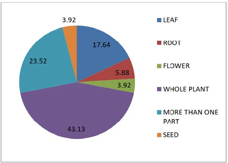 Diagrammatic Representation of Medicinal Plant Parts Used and It's Percentage