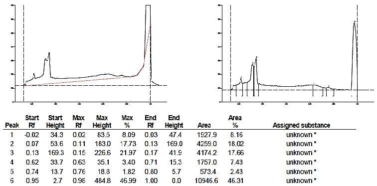 HPTLC of Standard Quercetin