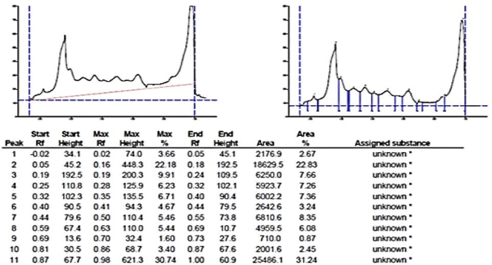 HPTLC of Extract Rhinacanthus Nasutus