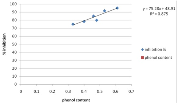 It Shows Correlation between antioxidant activity and total phenol content in leaves of six leafy vegetables, r=0.993